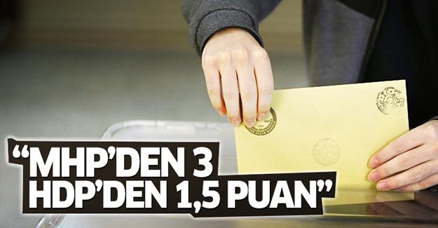 'AK Parti, MHP'den 3 HDP'den 1.5 puan aldı'